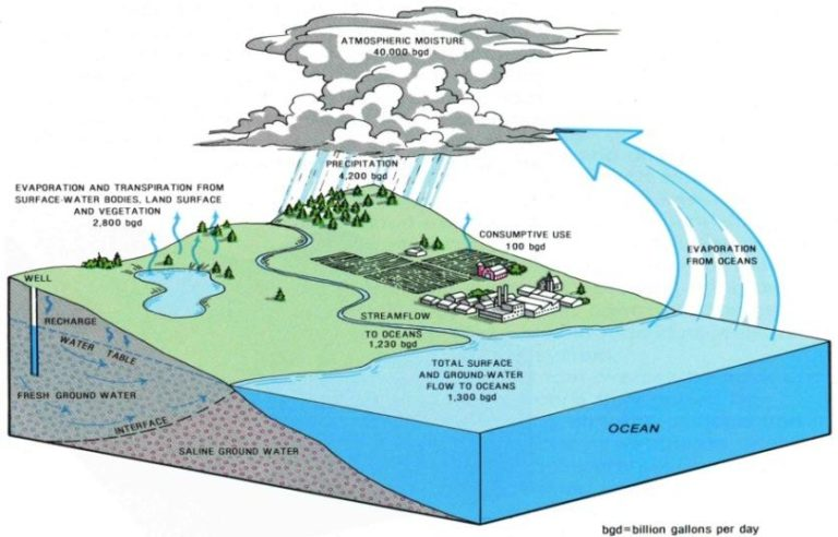Schematic of the Hydrologic Cycle, showing how water moves from the oceans by evaporation, falls as precipitation back to the land and moves through streams, into lakes and into the subsurface as groundwater.
