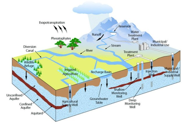 Figure 9: Another look at the hydrologic cycle, complete with groundwater-surface water interactions, a recharge basin, different types of wells, and more